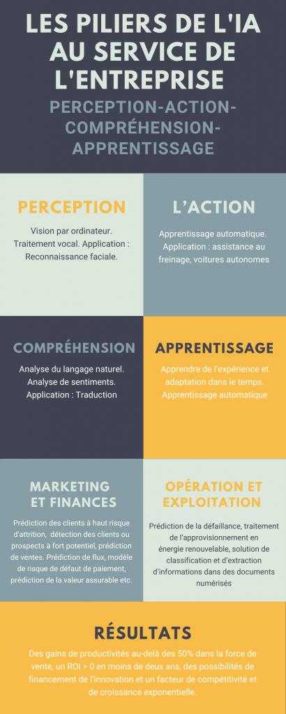 Infographies représentant les piliers de l'IA au service de l'entreprise